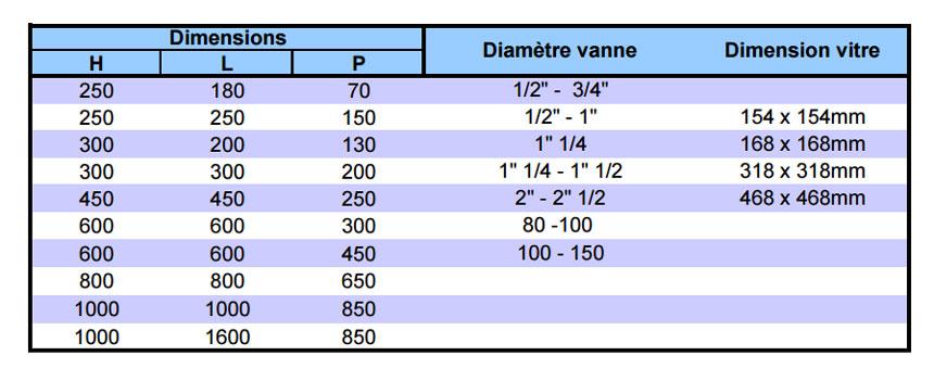 dimensions coffrets gaz vités nus
